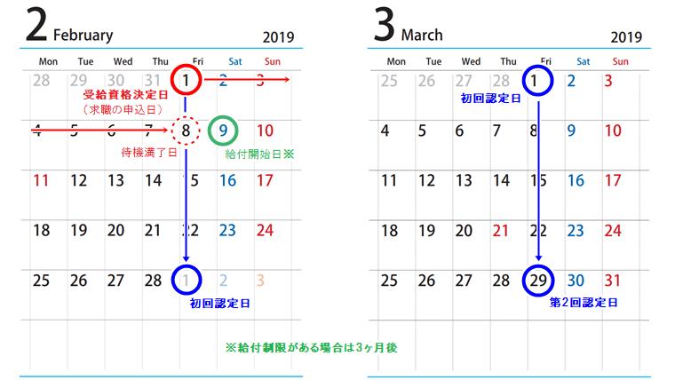 失業保険の認定日が決まる仕組みをカレンダーで解説