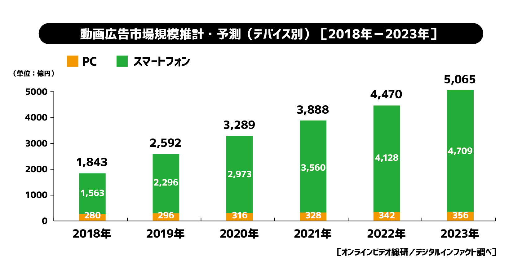 動画広告市場の予測2018-2023(サイバーエージェントHPより)