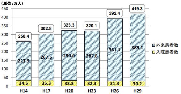 精神疾患を有する総患者数の推移 厚生労働省データ