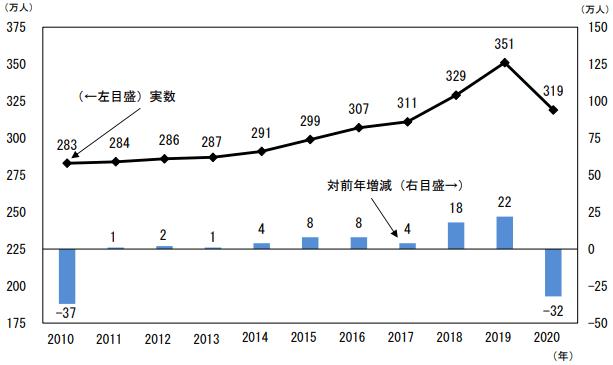 転職者の推移(2020)総務省統計局 労働力調査より